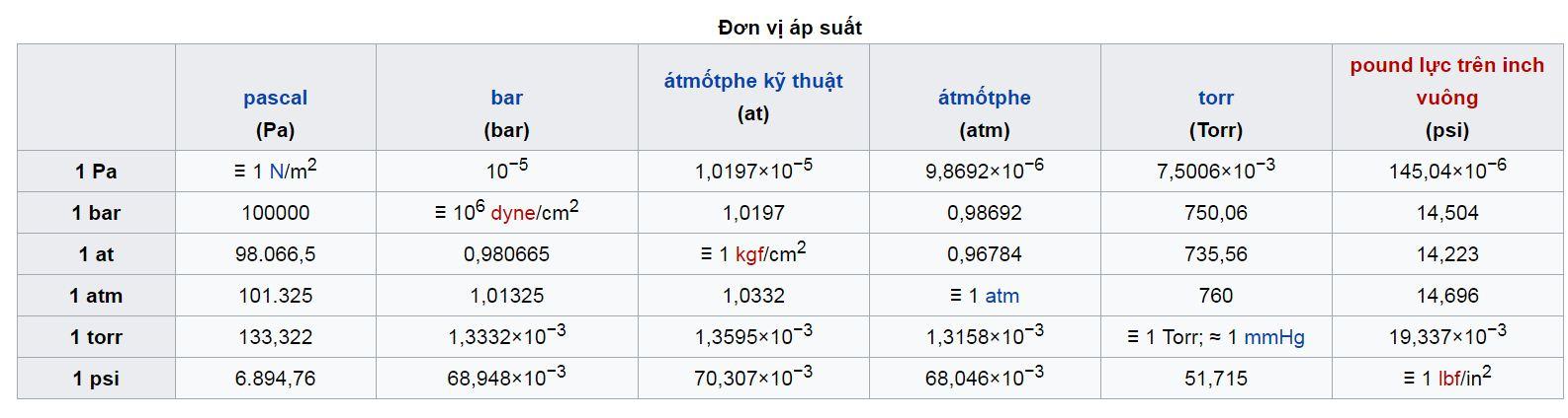 ban-mau-don-vi-ap-suat.JPG